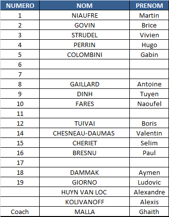Listing joueurs